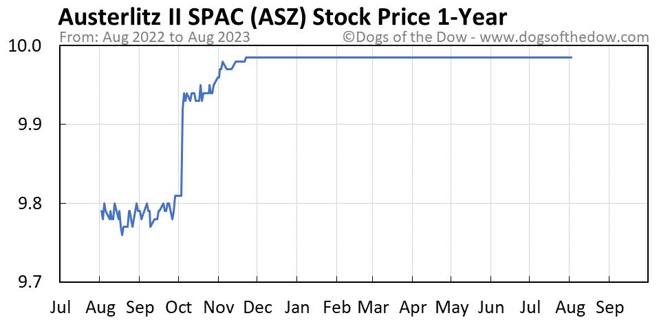 ASZ 1-year stock price chart