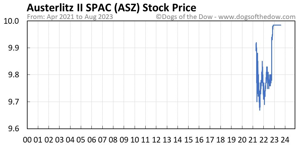 ASZ stock price chart