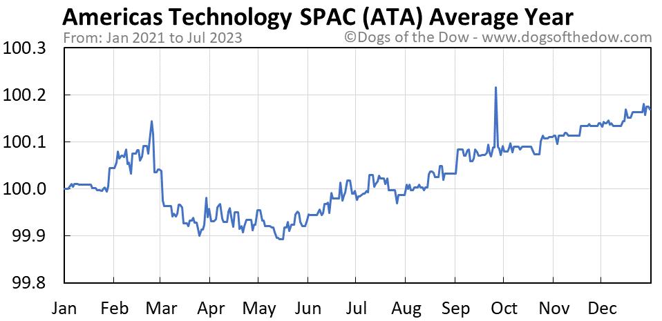 ATA average year chart