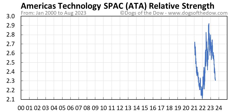 ATA relative strength chart