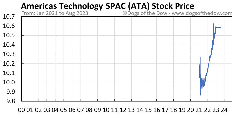 ATA stock price chart