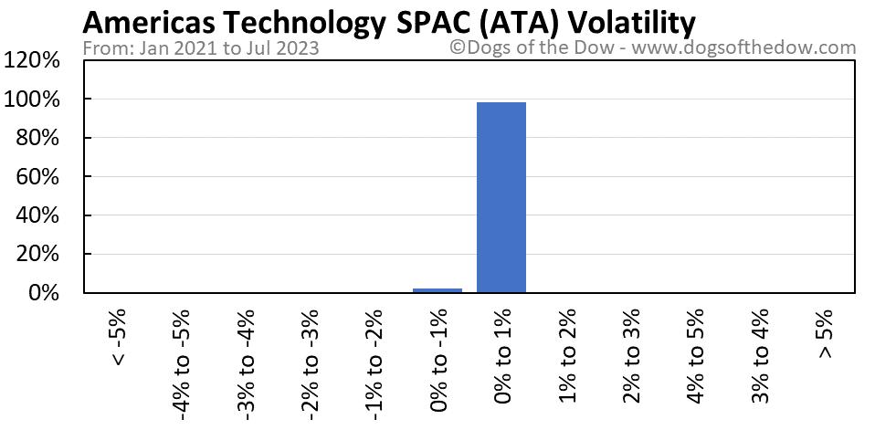 ATA volatility chart
