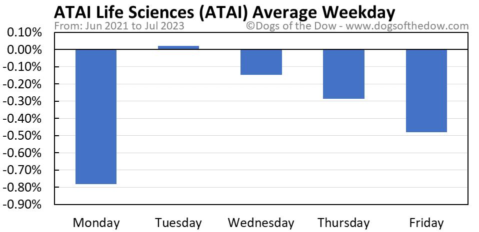 ATAI average weekday chart