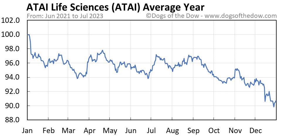 ATAI average year chart