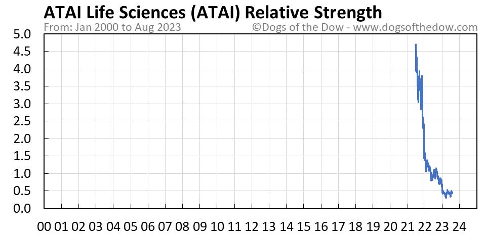 ATAI relative strength chart