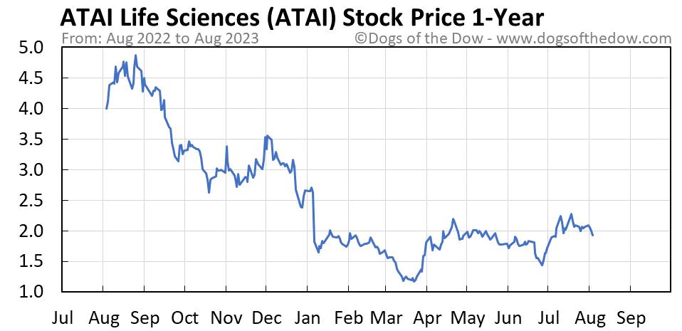 ATAI 1-year stock price chart