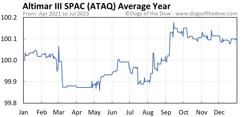 ATAQ average year chart