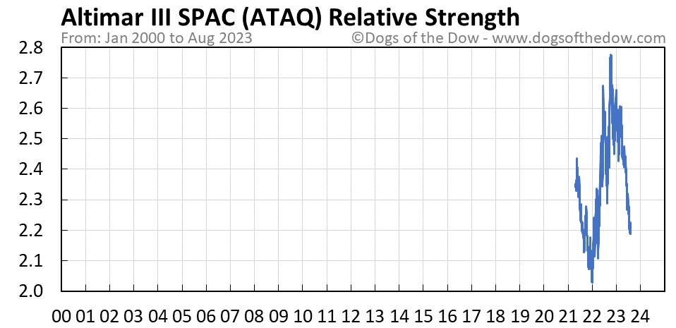 ATAQ relative strength chart