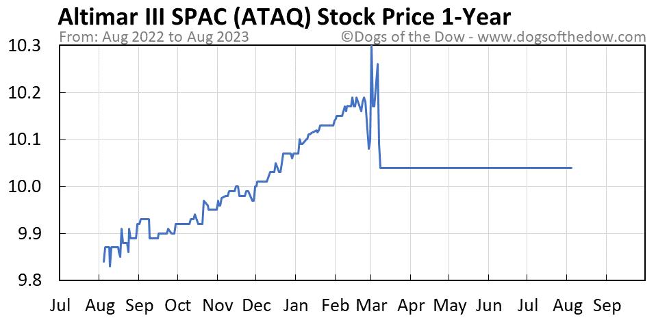 ATAQ 1-year stock price chart
