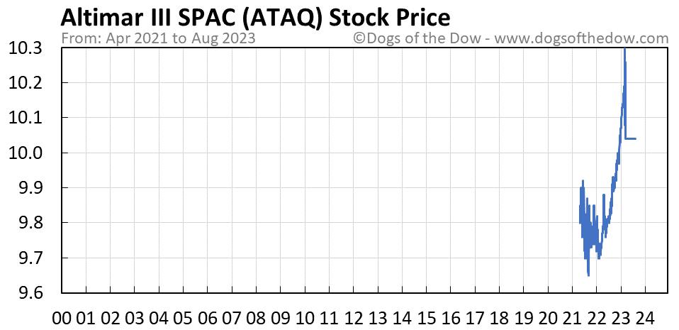 ATAQ stock price chart
