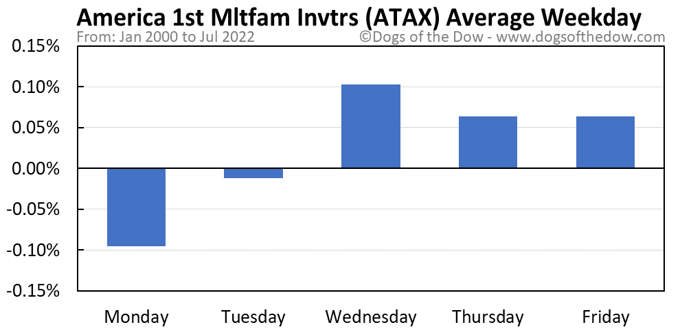 ATAX average weekday chart