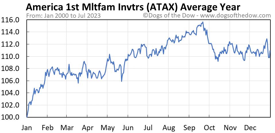ATAX average year chart