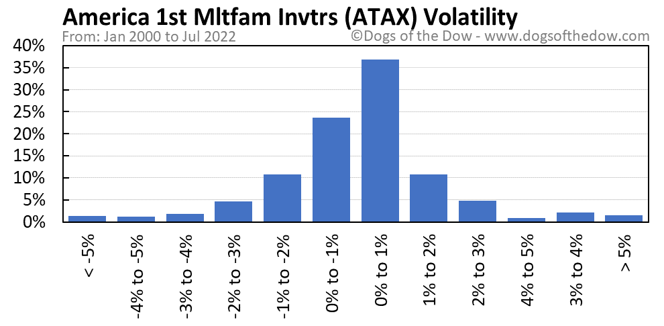ATAX volatility chart