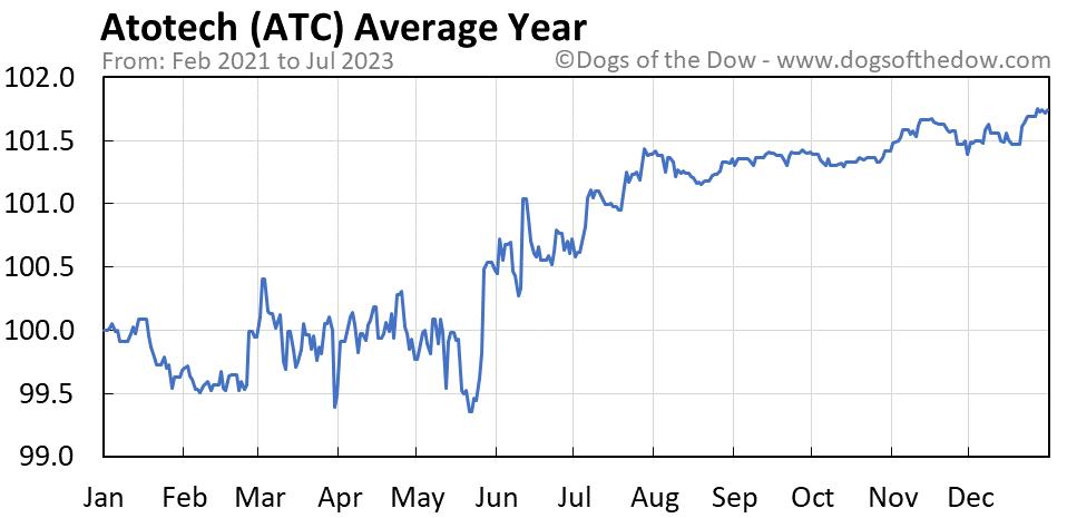 ATC average year chart