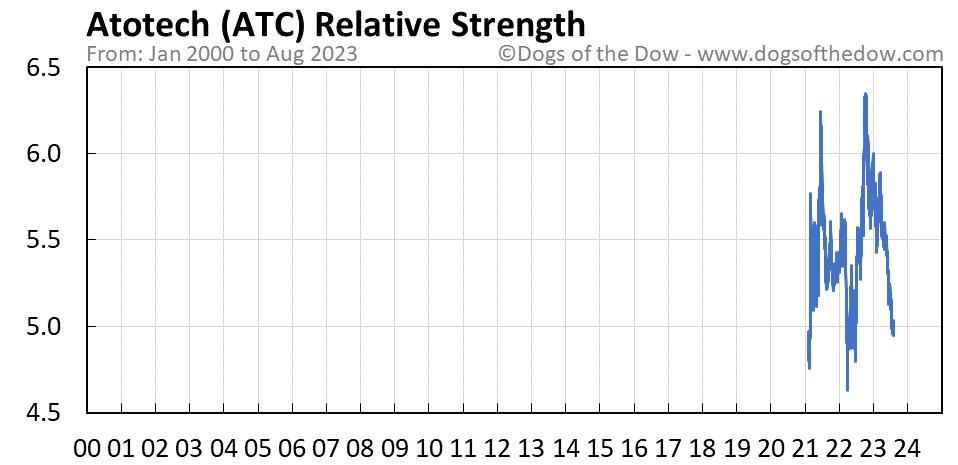 ATC relative strength chart