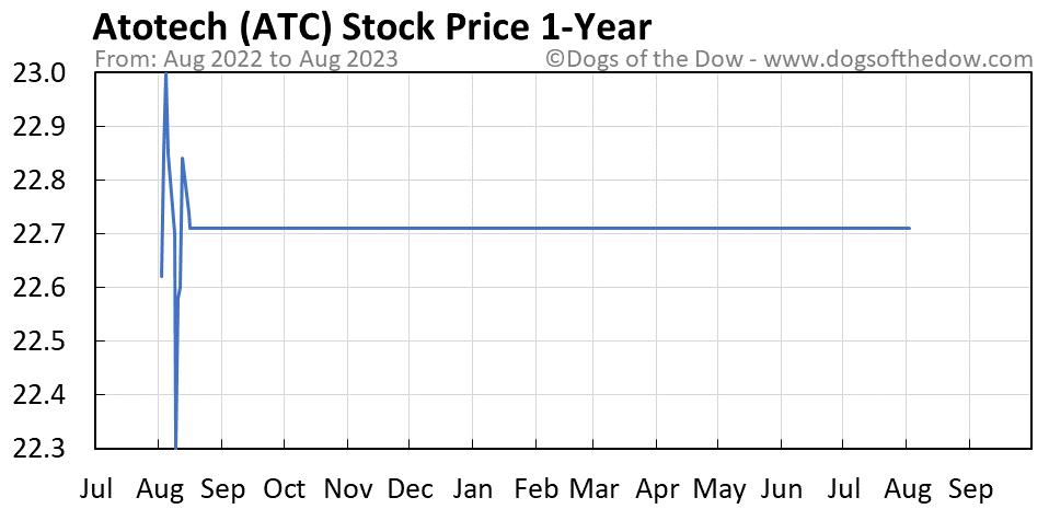 ATC 1-year stock price chart