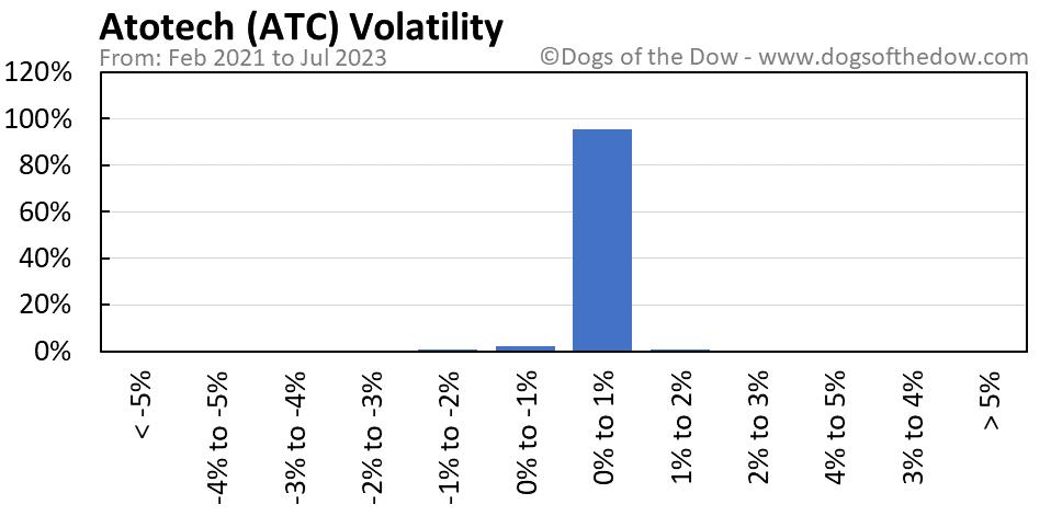 ATC volatility chart