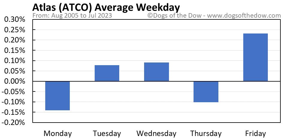 ATCO average weekday chart
