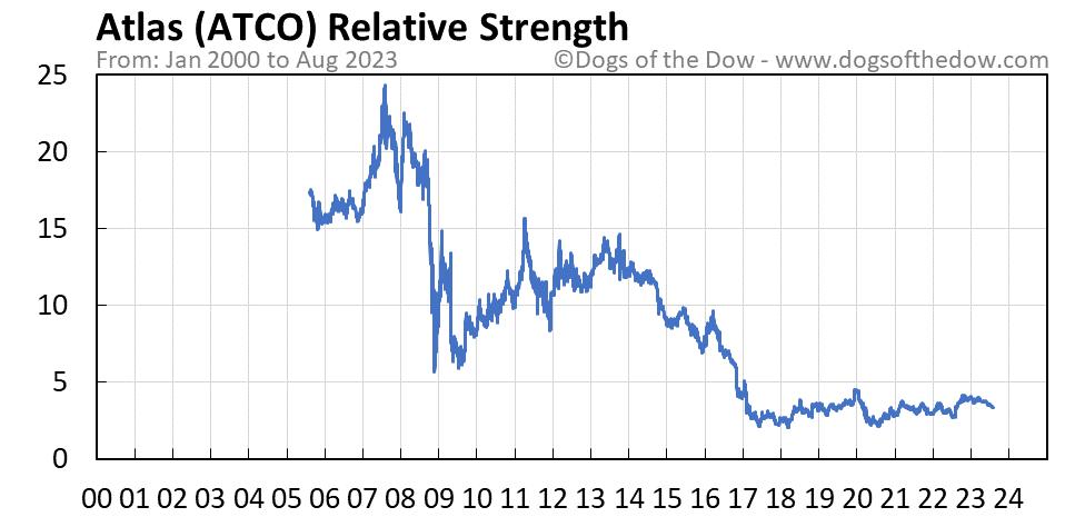ATCO relative strength chart