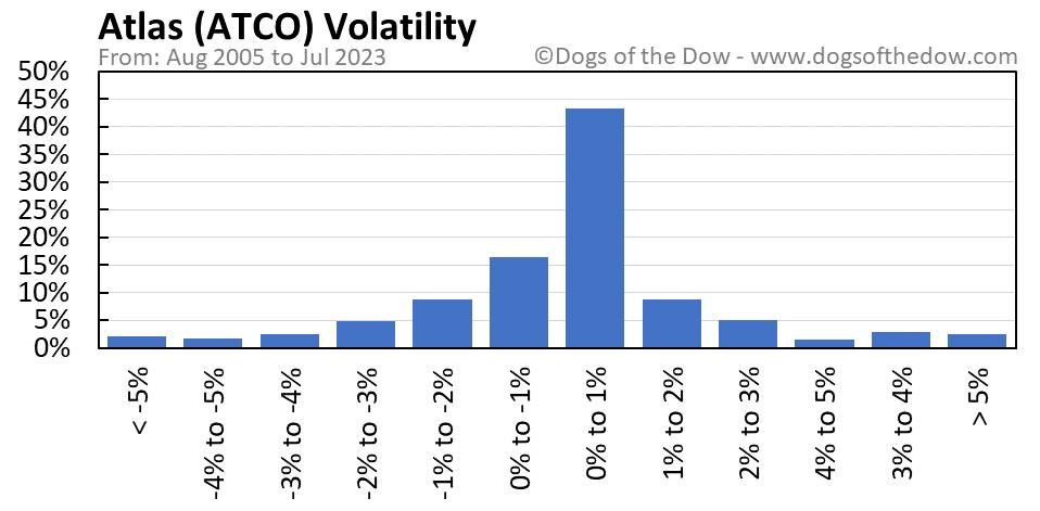 ATCO volatility chart