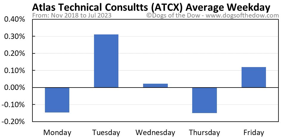 ATCX average weekday chart