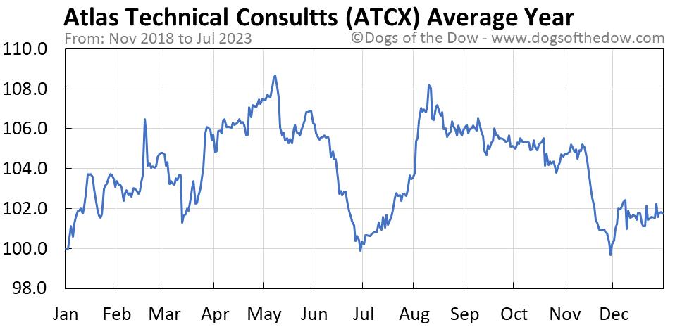ATCX average year chart