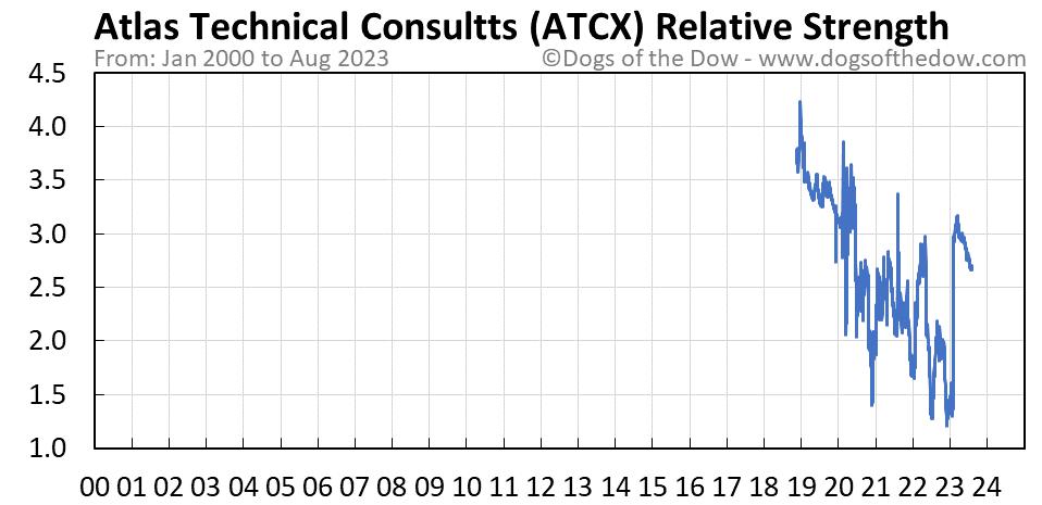 ATCX relative strength chart