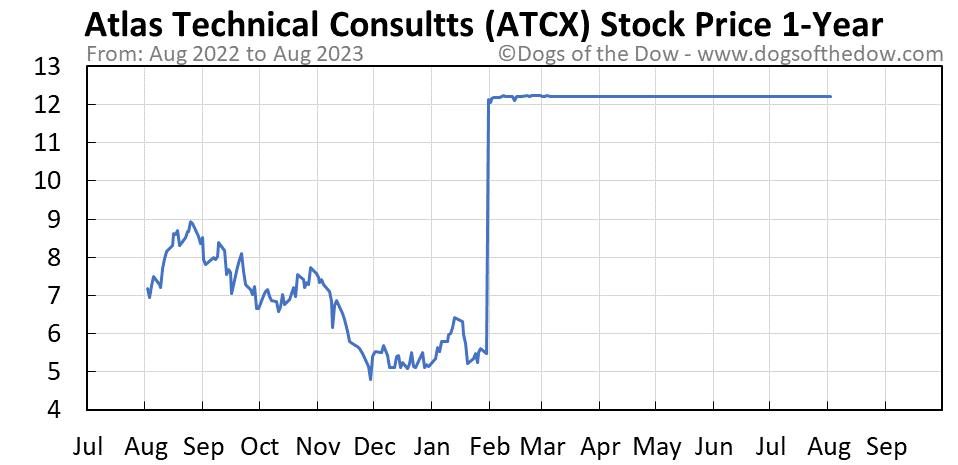 ATCX 1-year stock price chart