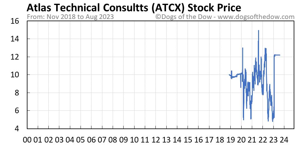 ATCX stock price chart