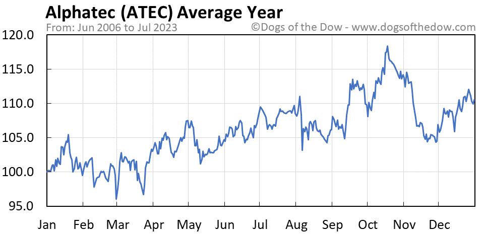 ATEC average year chart