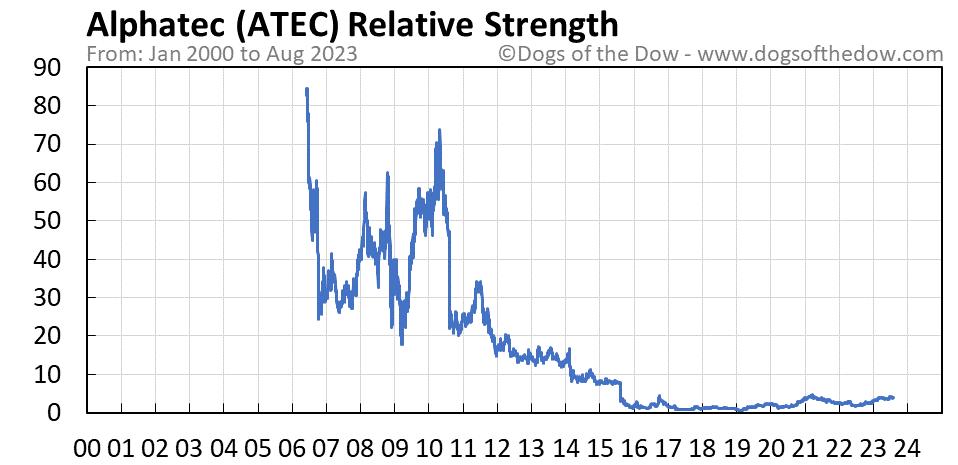 ATEC relative strength chart