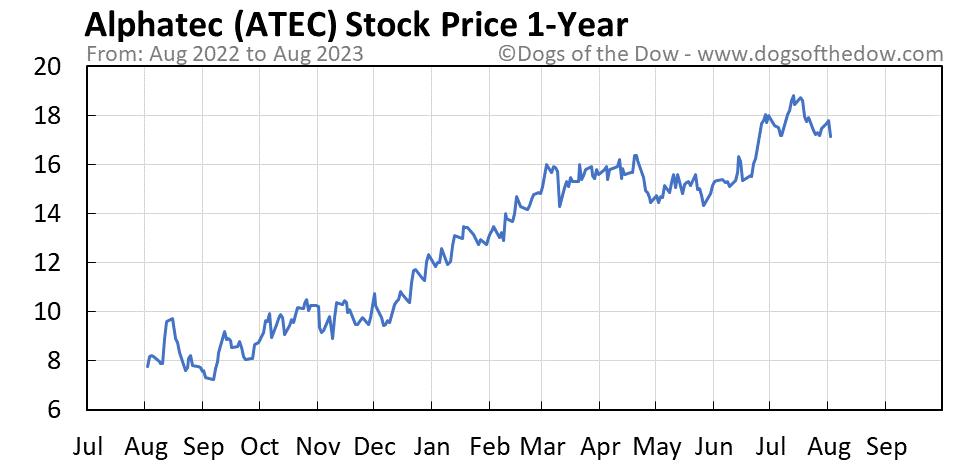 ATEC 1-year stock price chart
