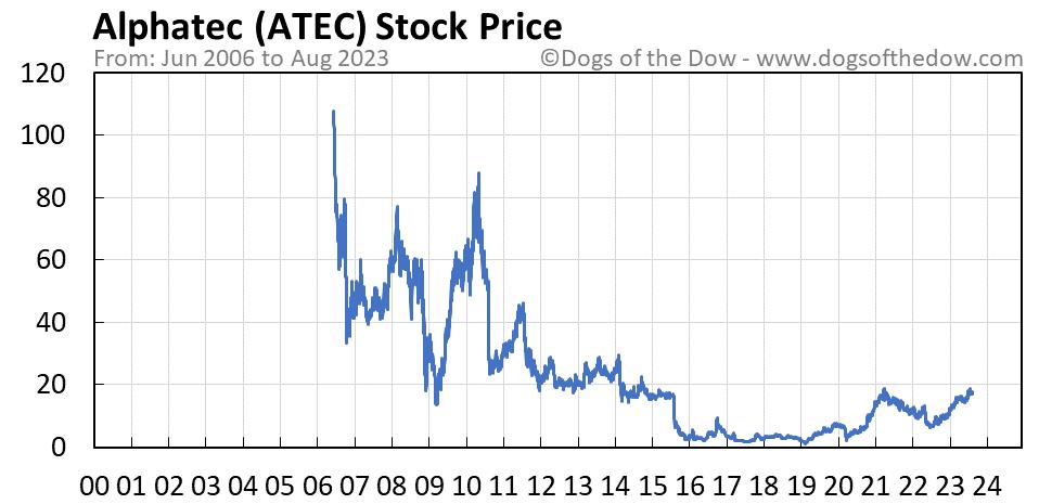 ATEC stock price chart