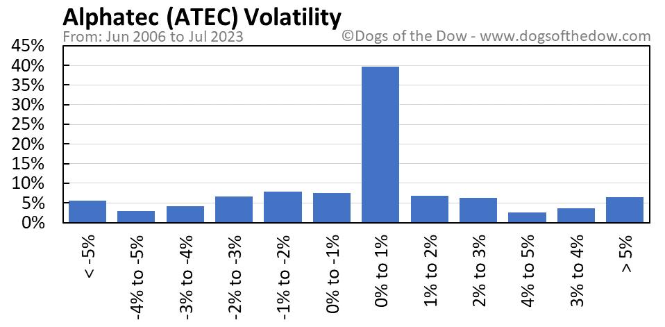 ATEC volatility chart