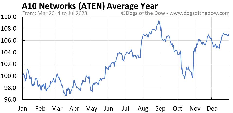 ATEN average year chart