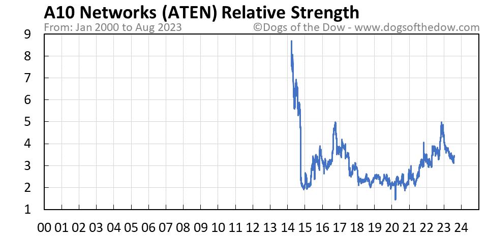 ATEN relative strength chart