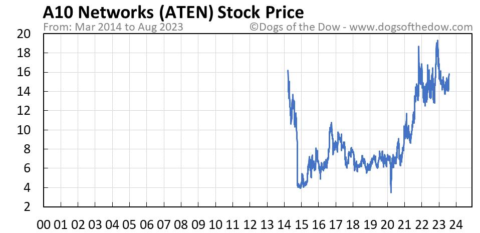 ATEN stock price chart