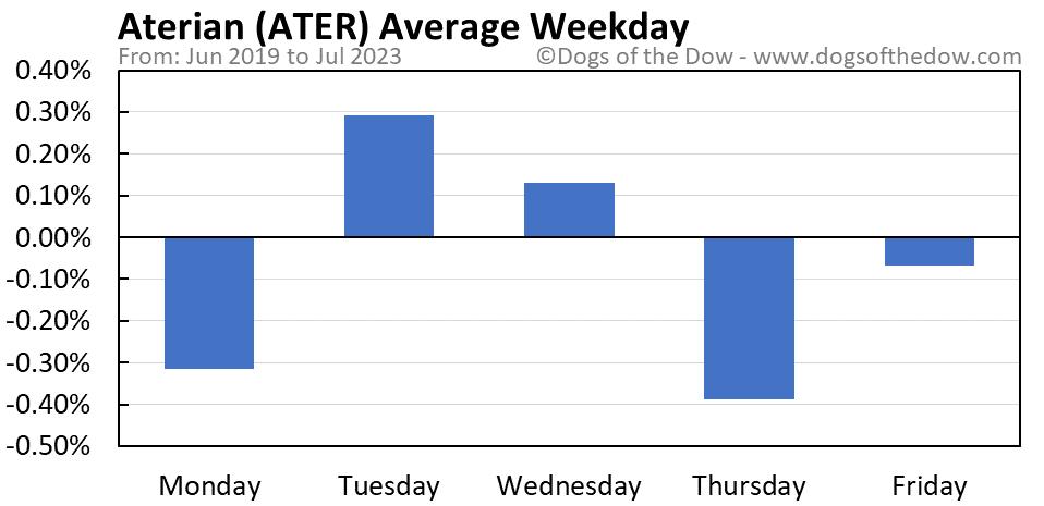 ATER average weekday chart