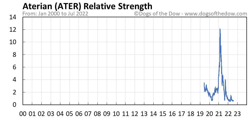 ATER relative strength chart