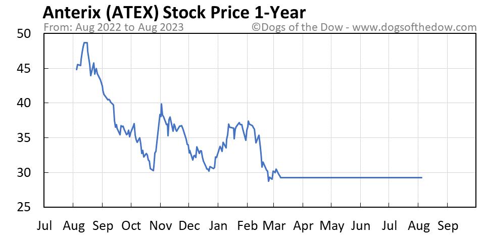 ATEX 1-year stock price chart