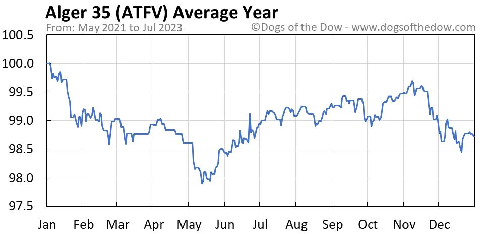 ATFV average year chart