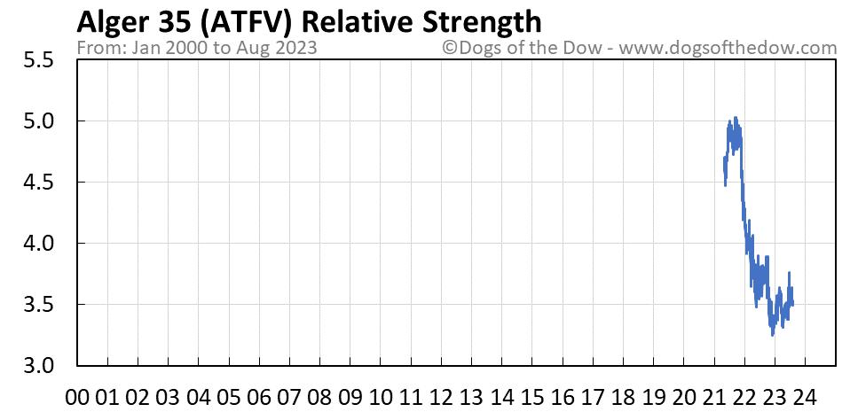 ATFV relative strength chart