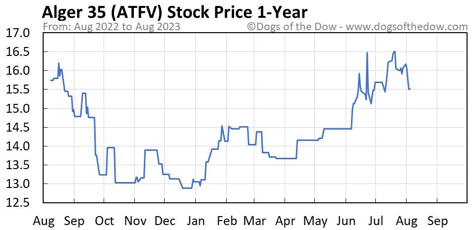 ATFV 1-year stock price chart
