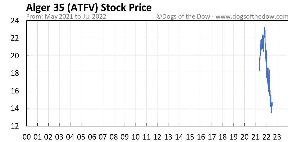 ATFV stock price chart