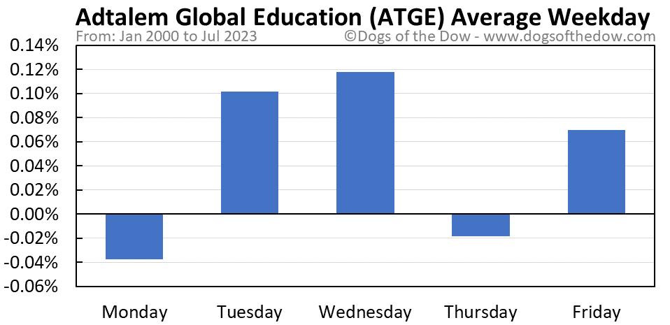 ATGE average weekday chart