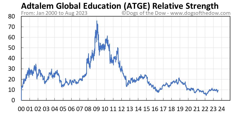 ATGE relative strength chart