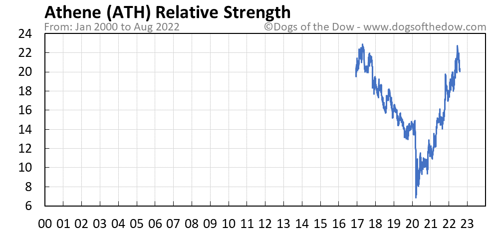 ATH relative strength chart