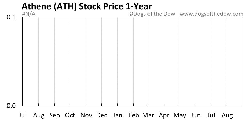 ATH 1-year stock price chart