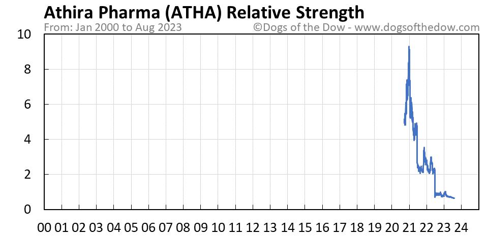 ATHA relative strength chart