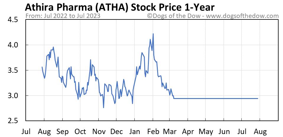 ATHA 1-year stock price chart